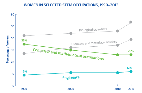 The percentage of women in science and engineering steadily increased from 1990 to 2013, however, the percentage of women in computer and mathematical occupations decreased 11 percent over the same period.